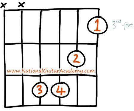 cm guitare