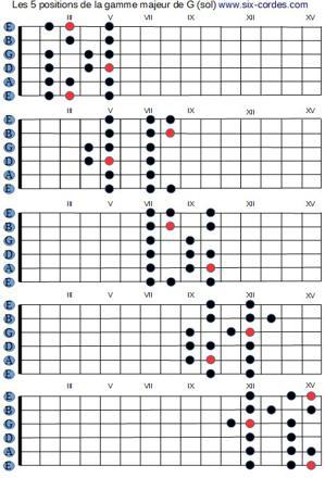 gamme flamenco guitare
